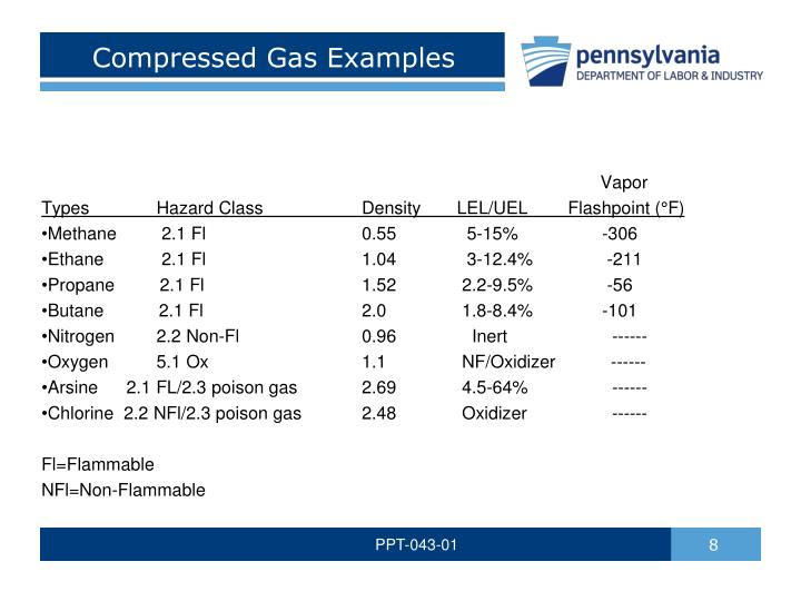 Compressed Natural Gas Examples