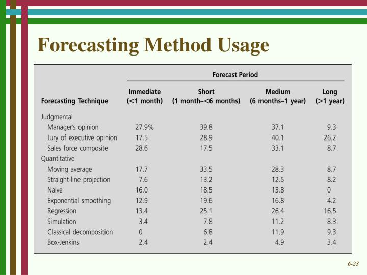 Forecasting Method Usage