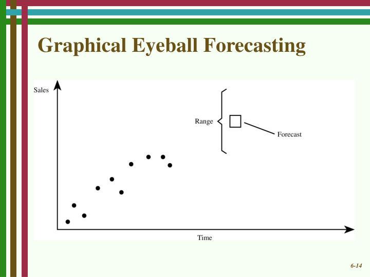Graphical Eyeball Forecasting