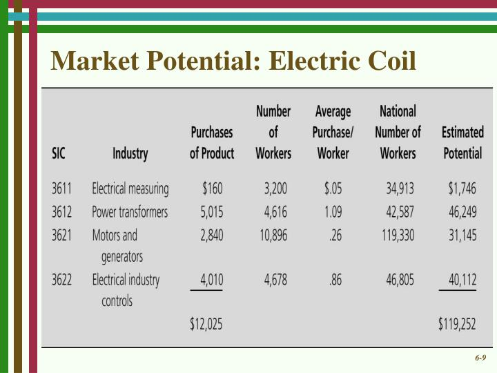 Market Potential: Electric Coil
