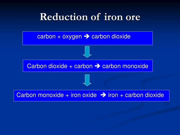 Reduction of iron ore