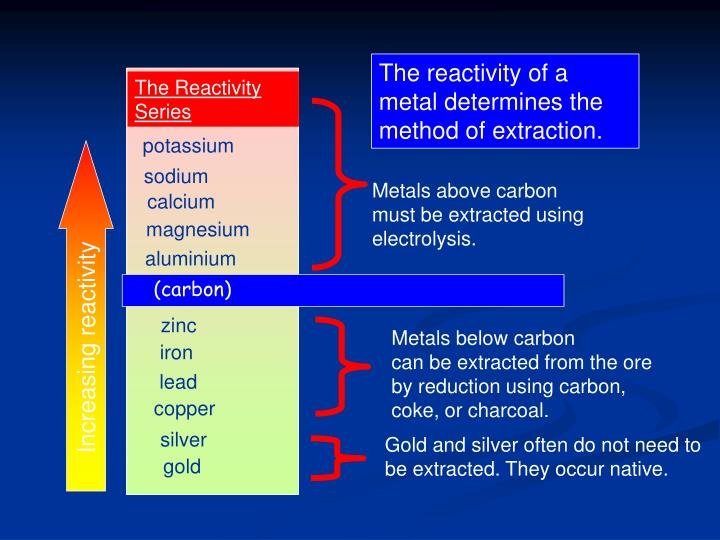 The reactivity of a metal determines the method of extraction.