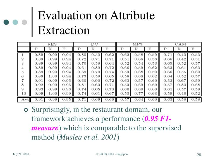 Evaluation on Attribute Extraction