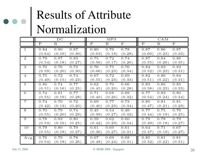 Results of Attribute Normalization