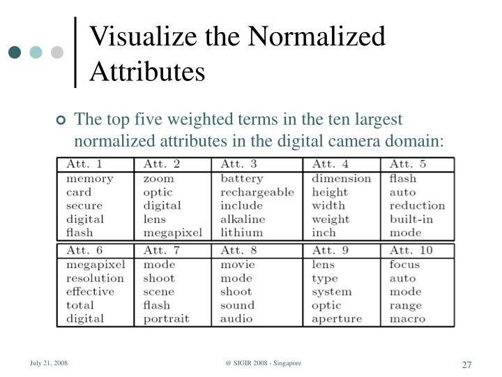 Visualize the Normalized Attributes