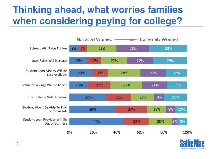Thinking ahead, what worries families when considering paying for college?