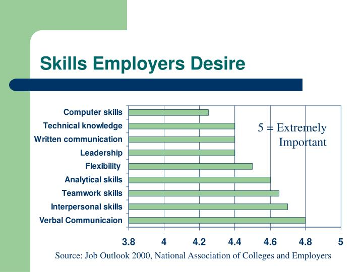 Skills Employers Desire
