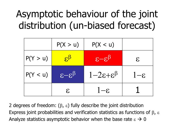 Asymptotic behaviour of the joint distribution (un-biased forecast)