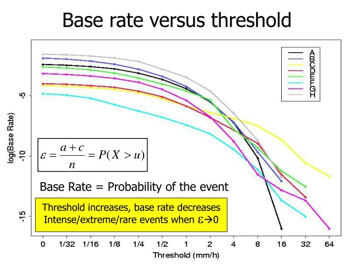 Base rate versus threshold