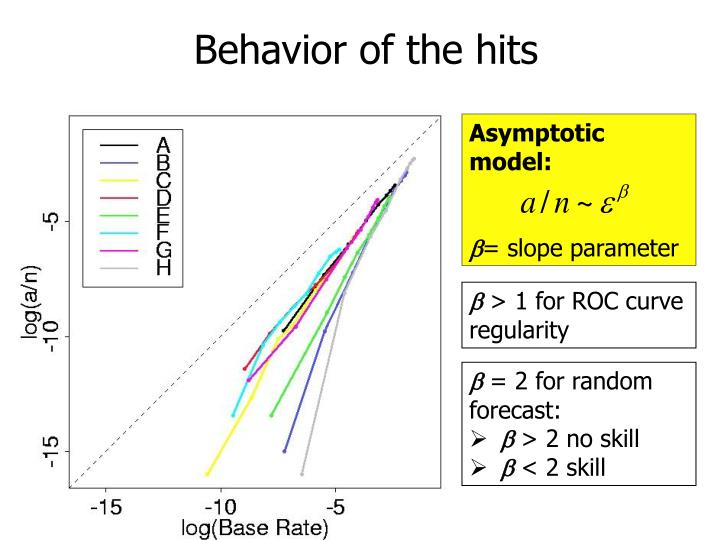 Behavior of the hits