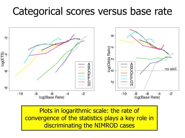 Categorical scores versus base rate