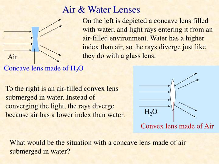 Air & Water Lenses