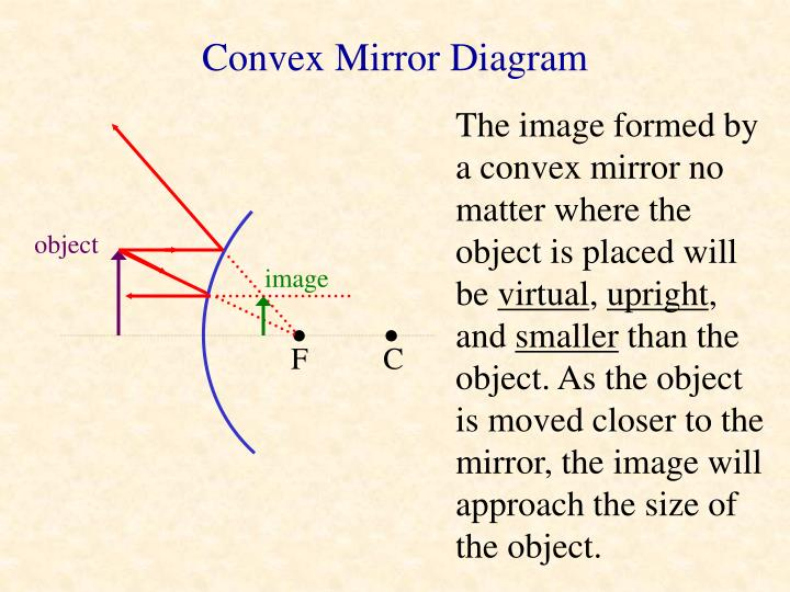 Convex Mirror Diagram