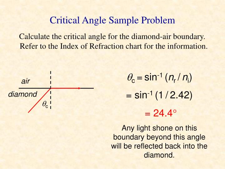 Critical Angle Sample Problem