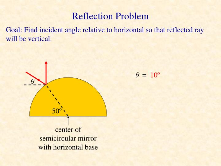Reflection Problem