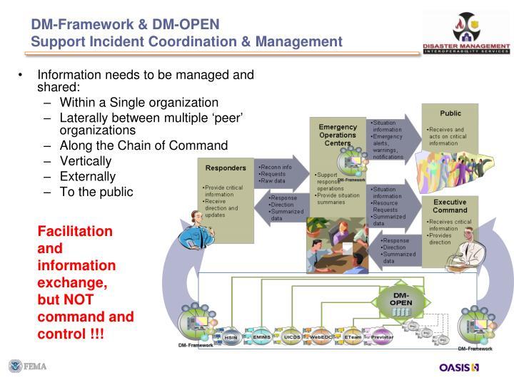 DM-Framework & DM-OPEN