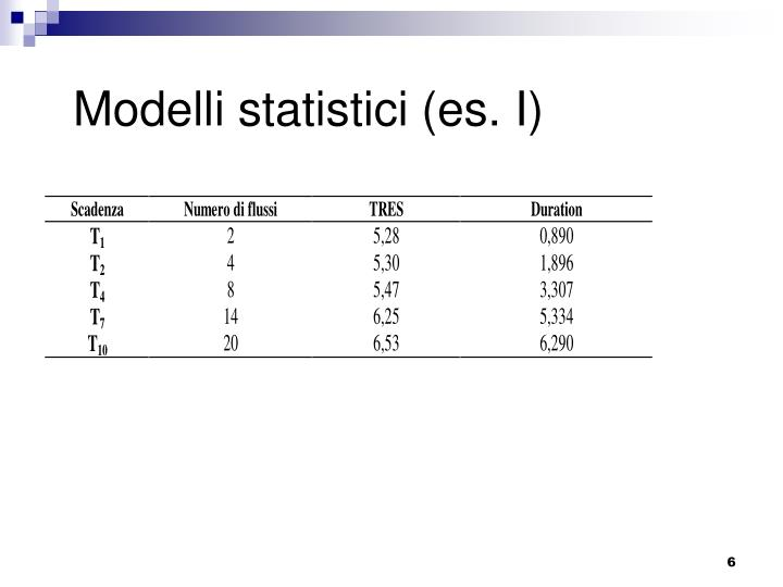 Modelli statistici (es. I)