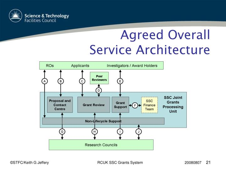 Agreed Overall Service Architecture
