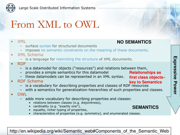 From XML to OWL