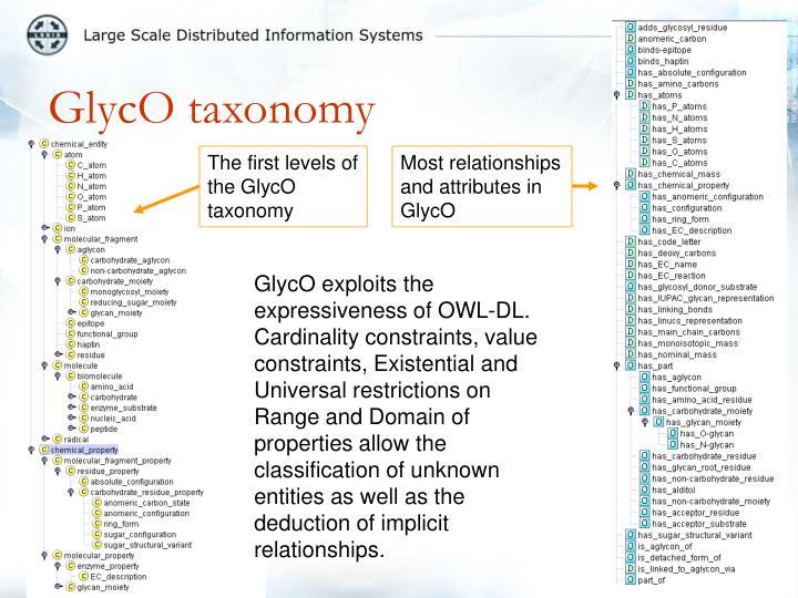 GlycO taxonomy
