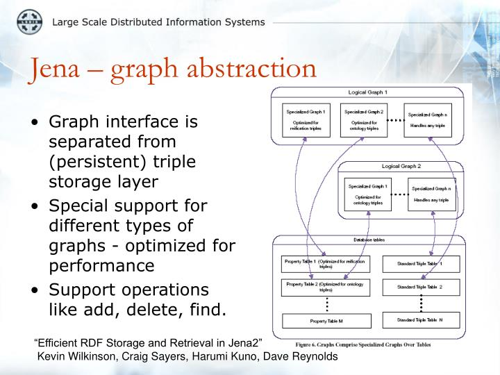 Graph interface is separated from (persistent) triple storage layer