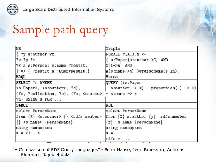 Sample path query