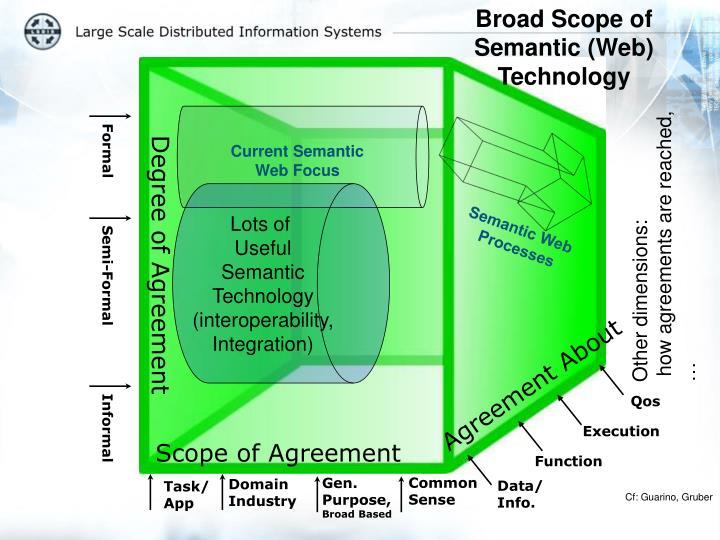 Broad Scope of Semantic (Web) Technology