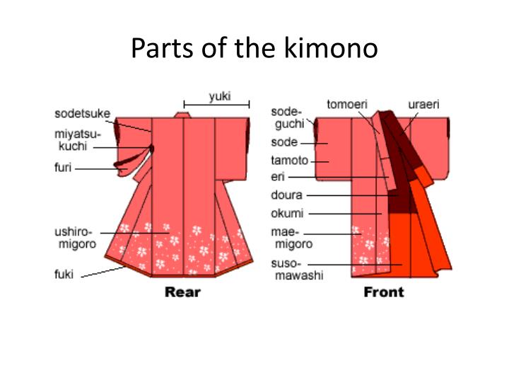 Parts of the kimono