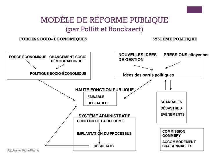 MODÈLE DE RÉFORME PUBLIQUE