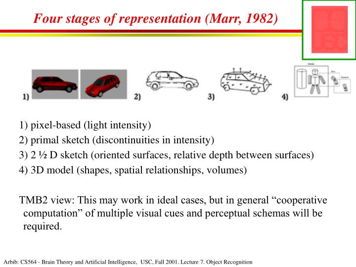 Four stages of representation (Marr, 1982)