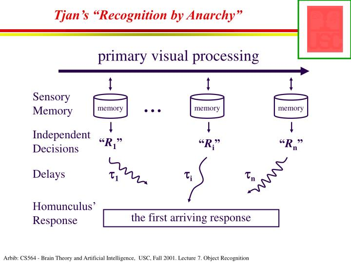 "Tjan's ""Recognition by Anarchy"""