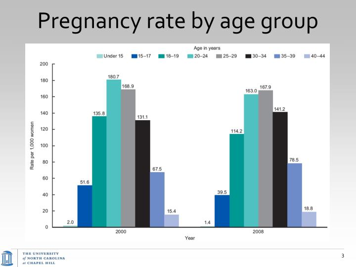 Pregnancy rate by age group