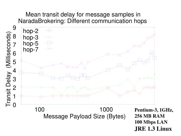 Mean transit delay for message samples in