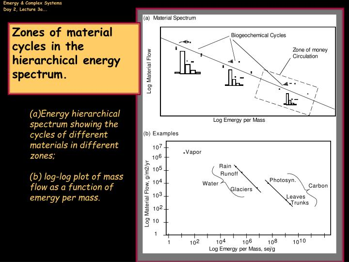 Zones of material cycles in the hierarchical energy spectrum.