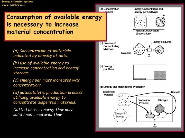 Consumption of available energy is necessary to increase material concentration