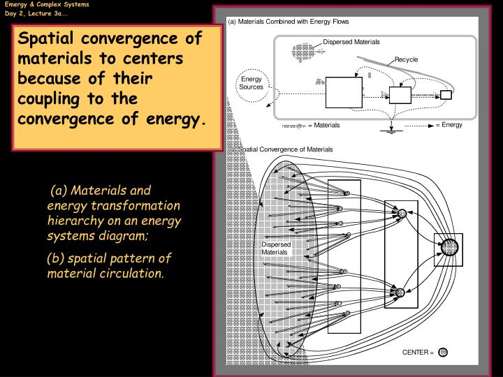 Spatial convergence of materials to centers because of their  coupling to the convergence of energy.