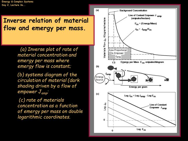 Inverse relation of material flow and emergy per mass.