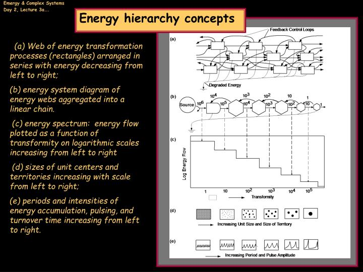 Energy hierarchy concepts