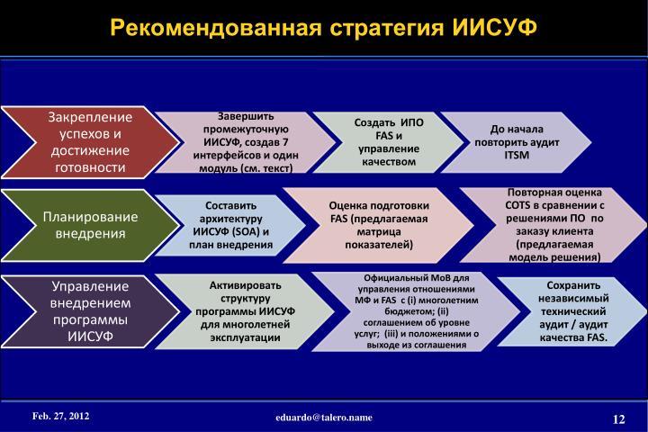 Рекомендованная стратегия ИИСУФ