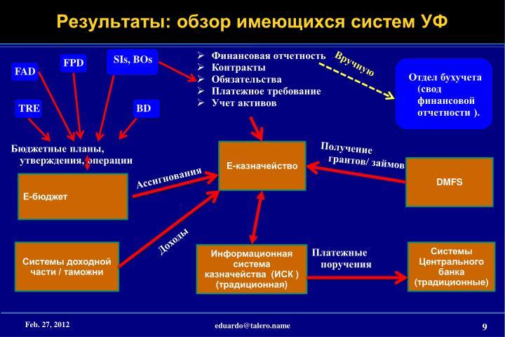 Результаты: обзор имеющихся систем УФ