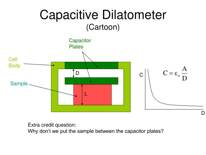 Capacitive Dilatometer