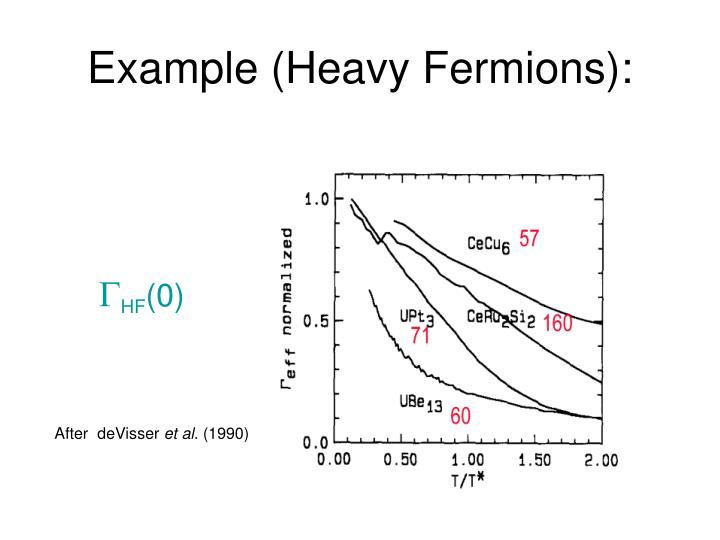 Example (Heavy Fermions):