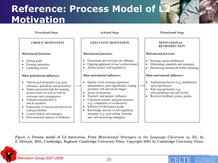 Reference: Process Model of L2 Motivation