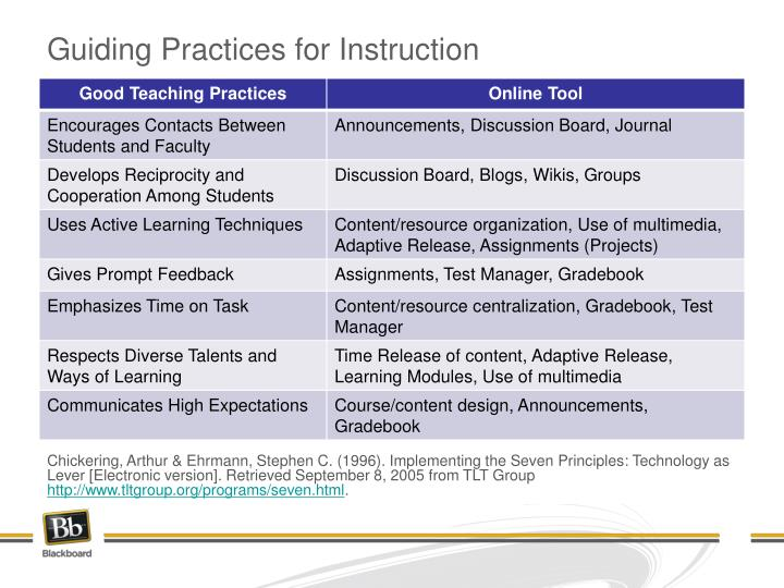 Guiding Practices for Instruction