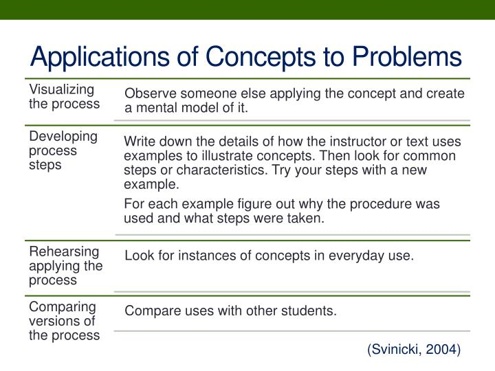 Applications of Concepts to Problems