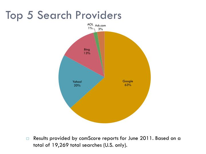 Top 5 Search Providers