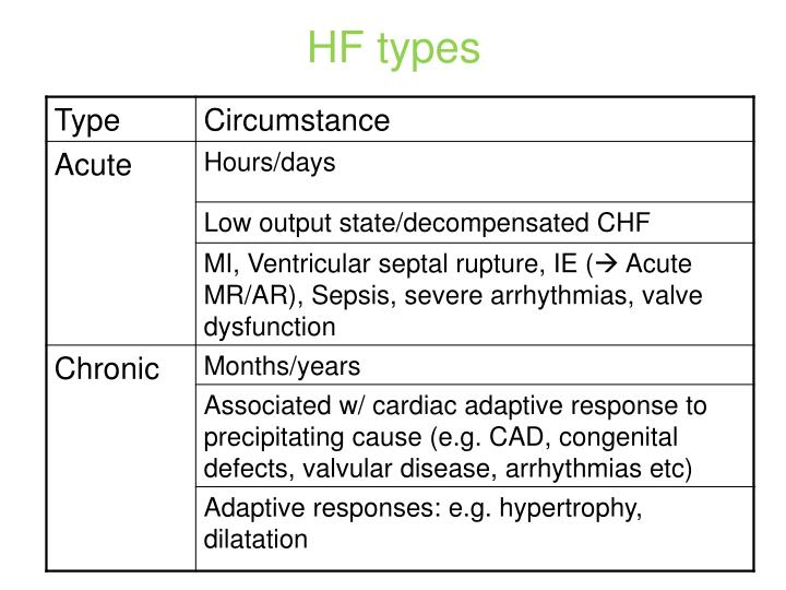 HF types