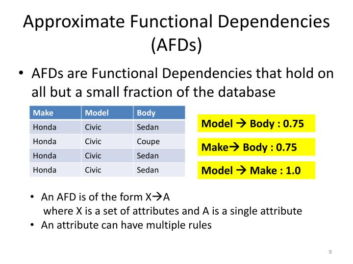 Approximate Functional Dependencies (AFDs)