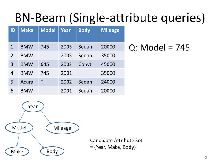 BN-Beam (Single-attribute queries)
