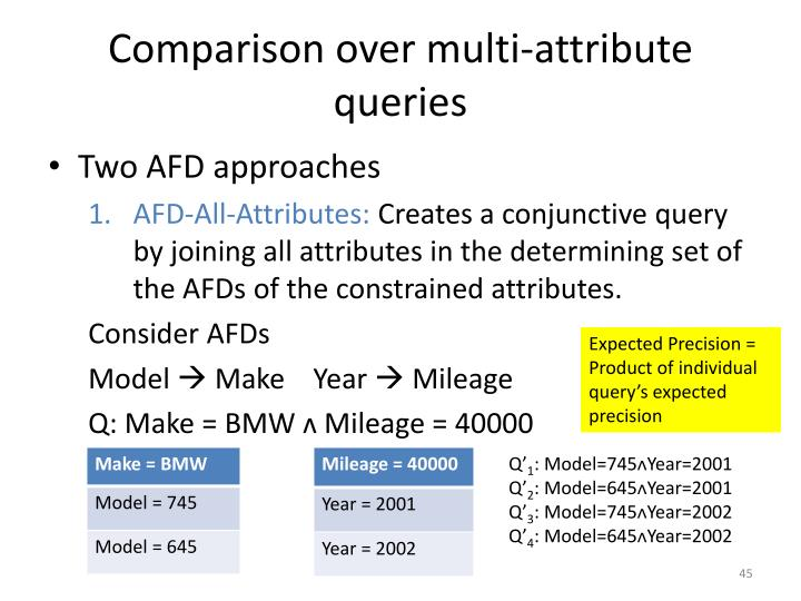 Comparison over multi-attribute queries